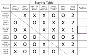 Scoring Table Challenger League Final
