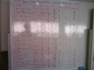 Result board