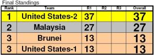 Team Standings for First Round