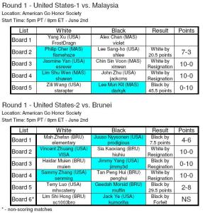 Matches of First Round