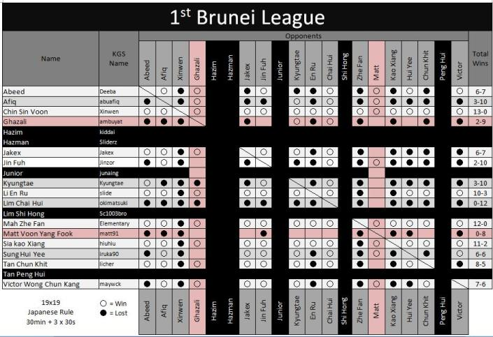 1st Brunei League Final result; 30th January 2011, 23 32