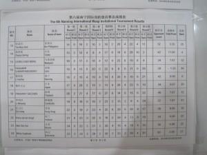 Individual Ranking 2