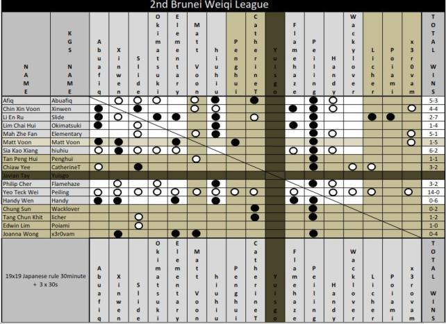 2nd Brunei Weiqi League Result Table (20th September, 2011)