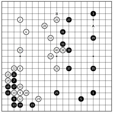 Figure 1 (Move 1 ~ 40)