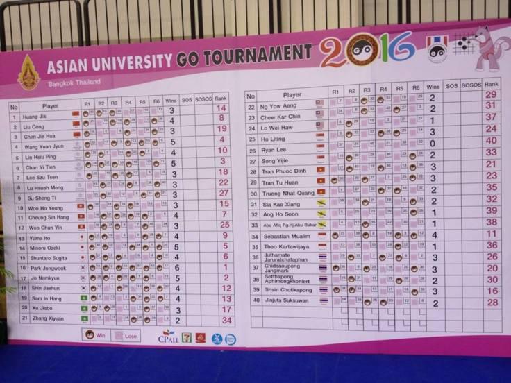 Final Result Board