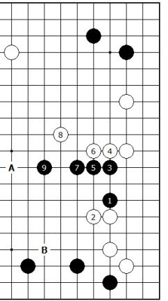 Diagram 2 - Easiest Result